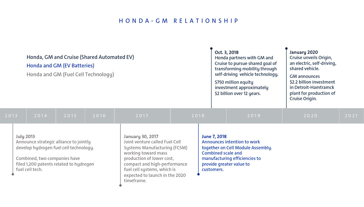 Honda GM Relationship Image1