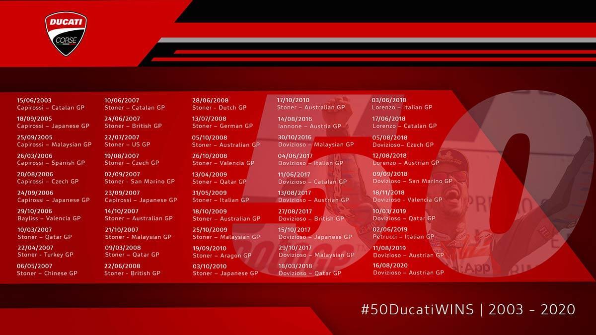 Ducati 50 MotoGP Wins Image1